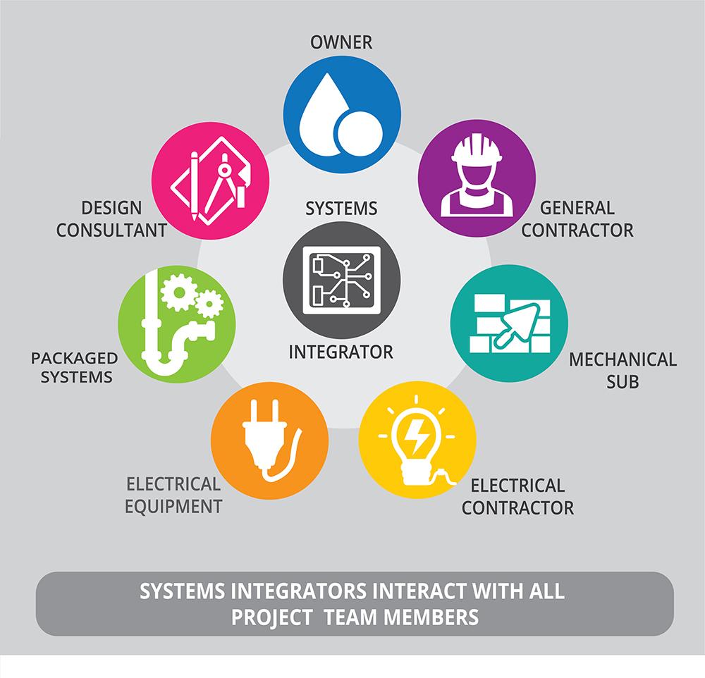 项目团队成员关系图